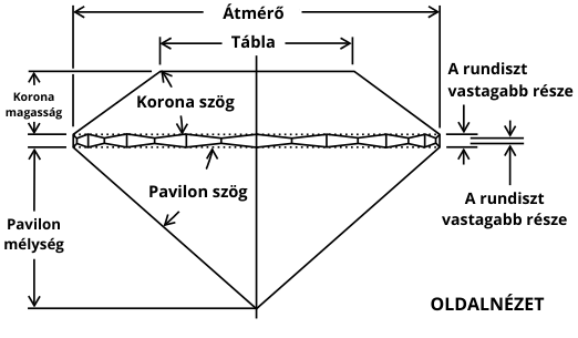 A gyémánt csiszolási paraméterei - Diamond Cut Parameters