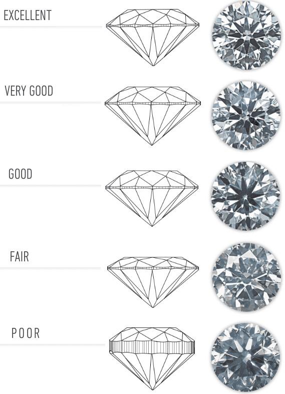 A gyémánt csiszolási besorolára - Diamond Cut Grade